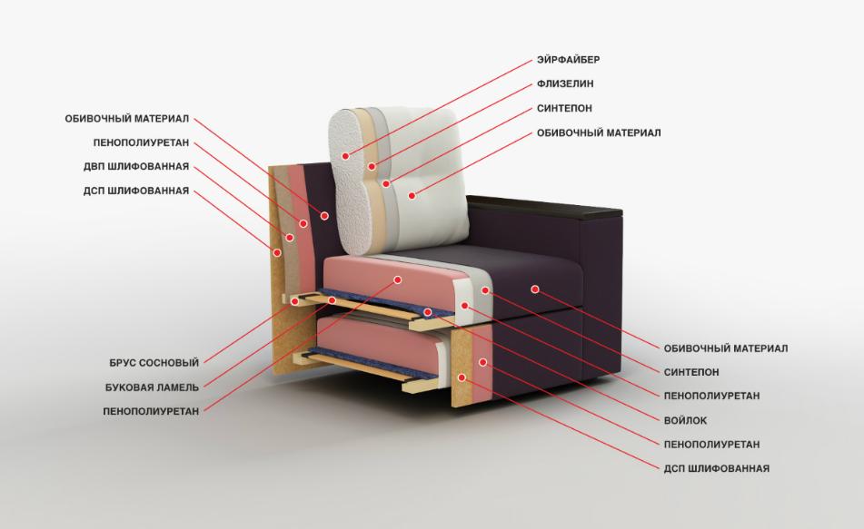 Наполнитель ппу для диванов: что это такое, плюсы и минусы пенополиуретана