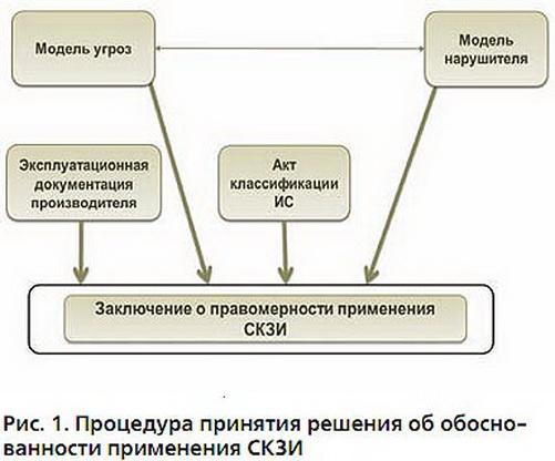 Криптографические решения. от криптопровайдеров до браузерных плагинов / блог компании «актив» / хабр
