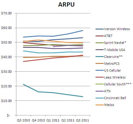 Arpu — что это такое и как влиять на этот показатель?