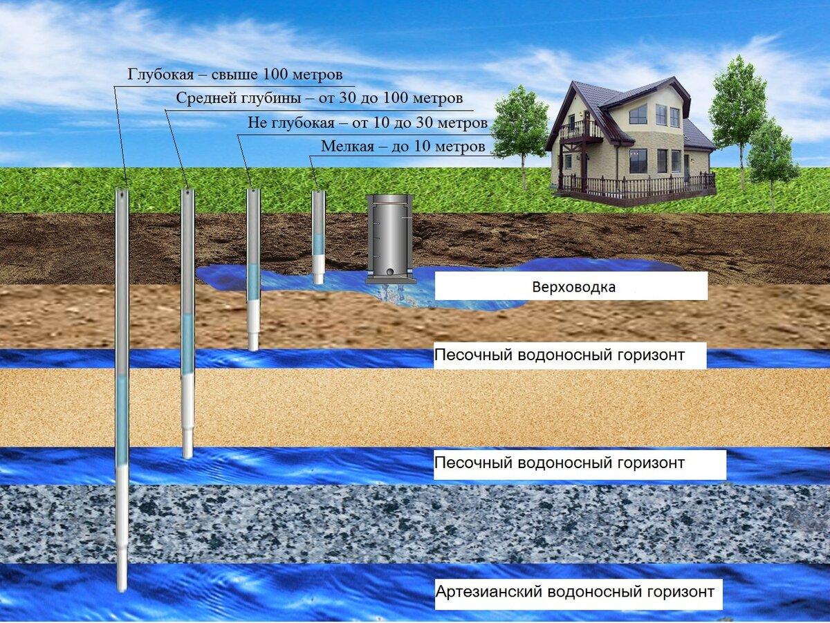 Почему важно знать, какой тип подземных вод распространен в зоне аэрации?