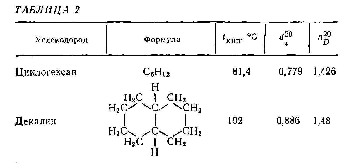 Углеводороды - это соединения углерода с водородом, не содержащие других элементов. классификация углеводородов :: syl.ru