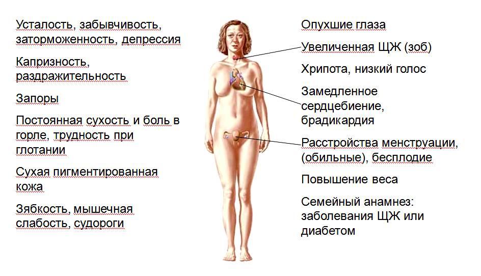 Гормональный сбой у женщин, симптомы и признаки недуг