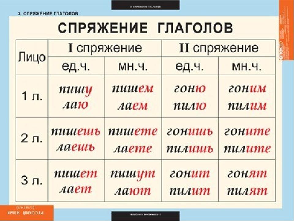 Что такое глагол? определение, примеры :: syl.ru