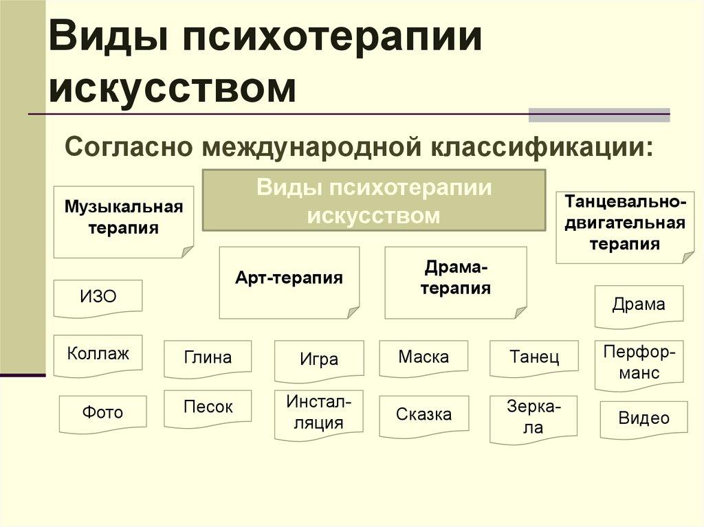 Гештальт - что это такое? гештальт-терапия: описание метода :: syl.ru
