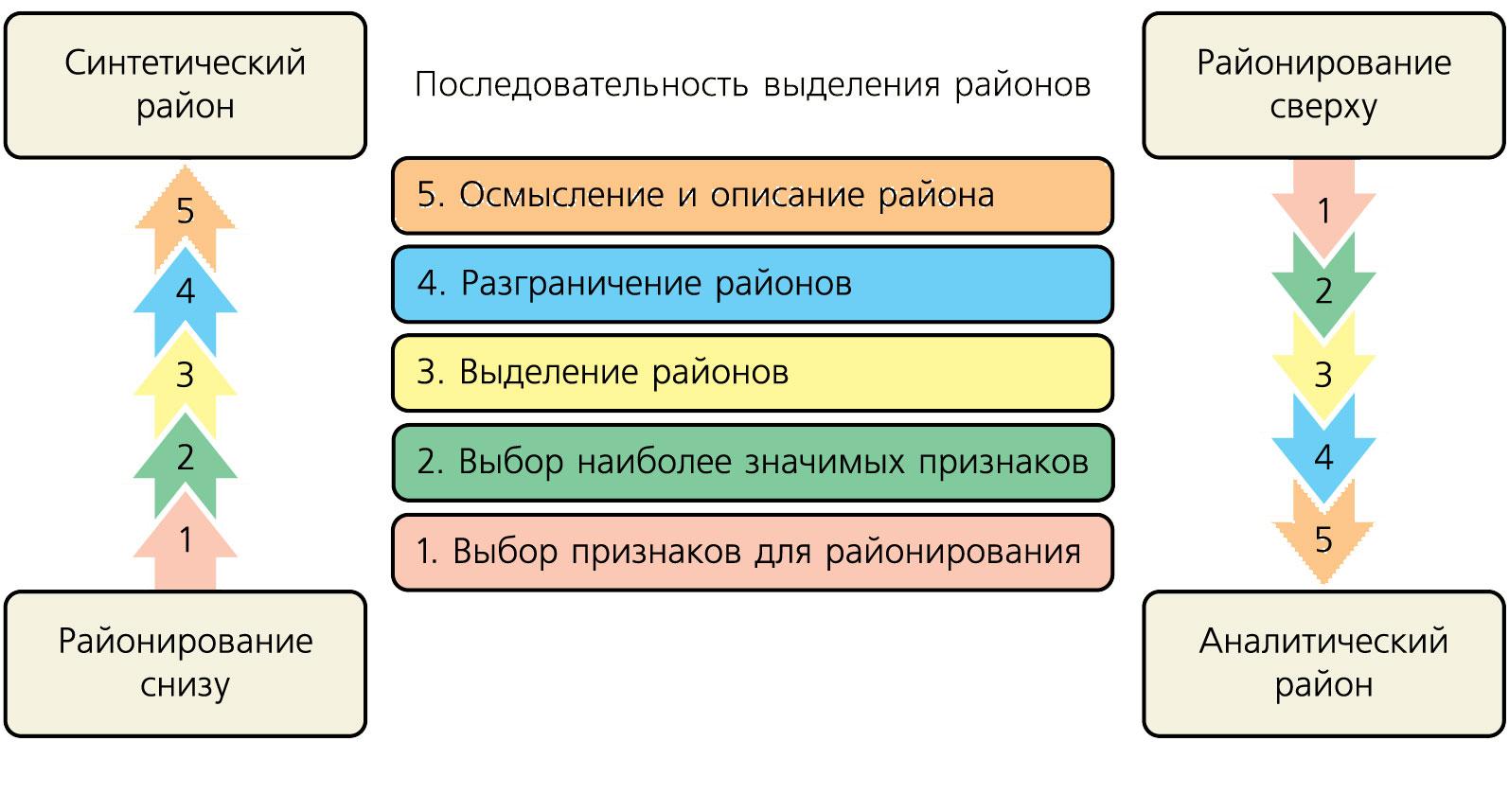 Что такое районирование? деление территории или акватории на части (районы)