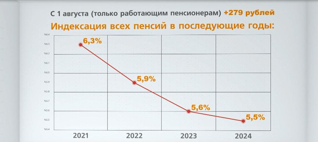 Индексация пенсий: работающим и неработающим пенсионерам