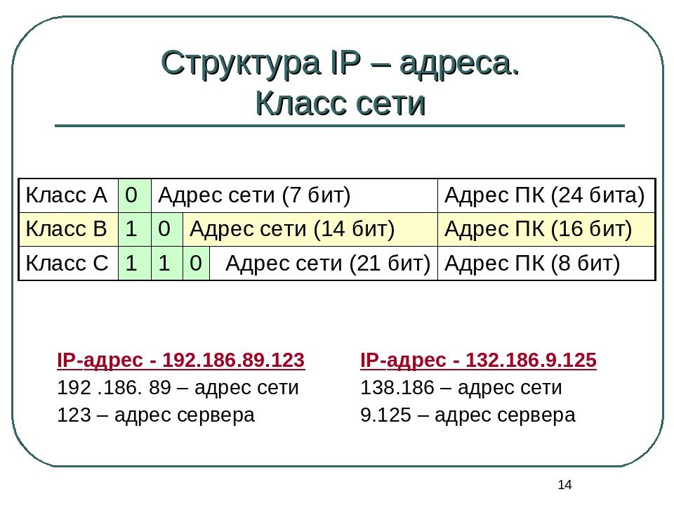 Что такое ip адрес компьютера и как узнать, динамический и статический ip адреса, локальный и внешний ip