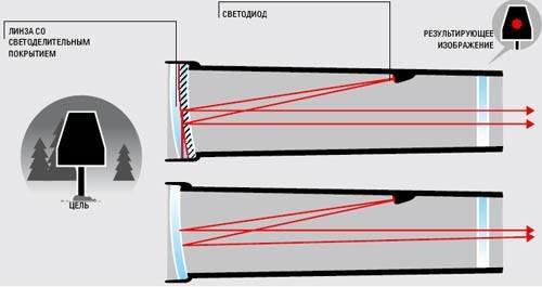 Коллиматорные прицелы: стрельба по маркам | журнал популярная механика