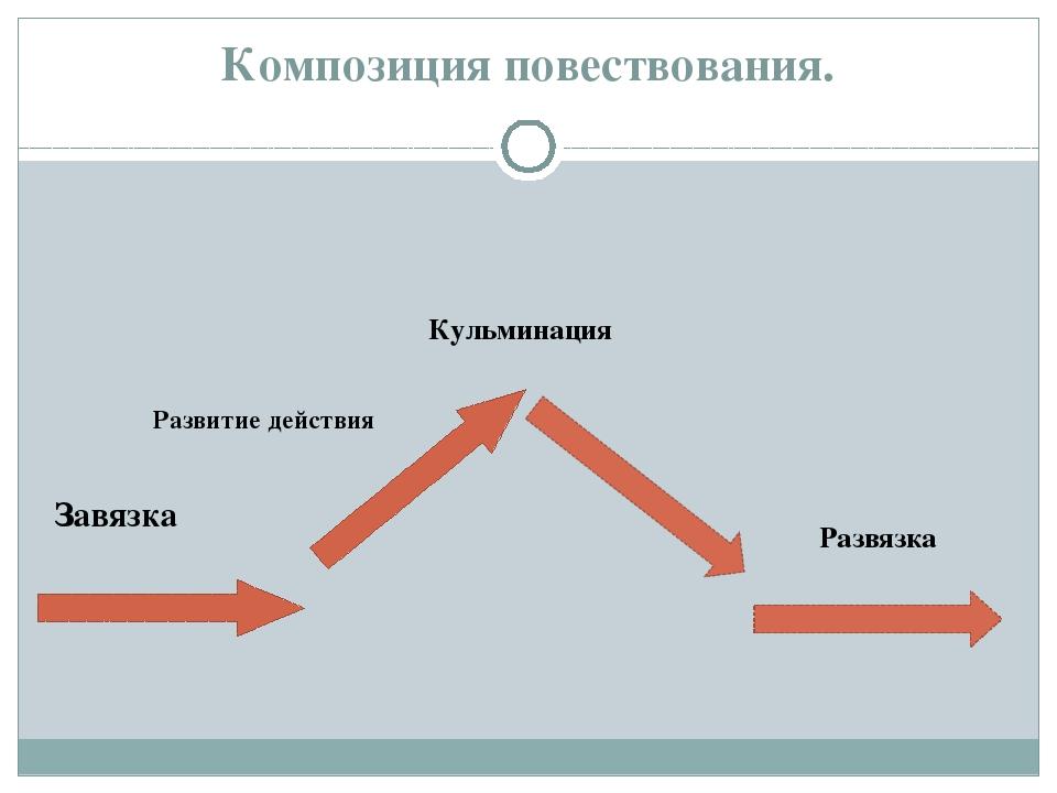 Значение слова «завязка» в 10 онлайн словарях даль, ожегов, ефремова и др. - glosum.ru