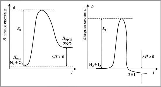 Химическая кинетика | энциклопедия кругосвет