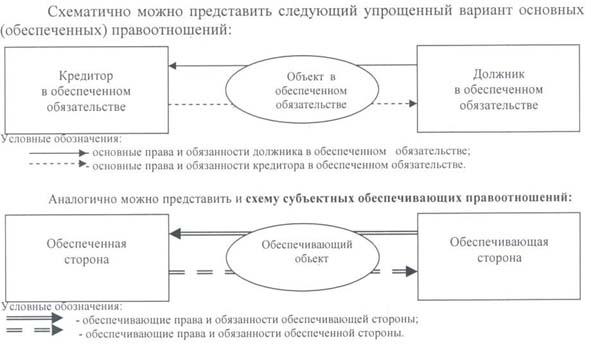 Неустойка как способ обеспечения исполнения обязательств - гражданское право (ч. 2 обязательственное право) | юрком 74