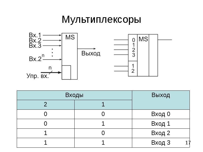 Обзор на мультиплексоры