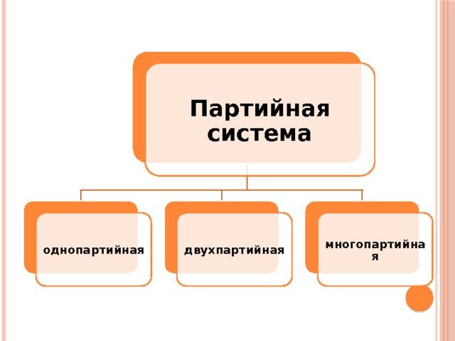 § 23.3. многопартийность и партийные системы