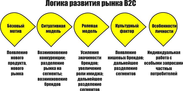 B2b продажи: что это такое, техника и система, отличия от сегмента b2c | calltouch.блог