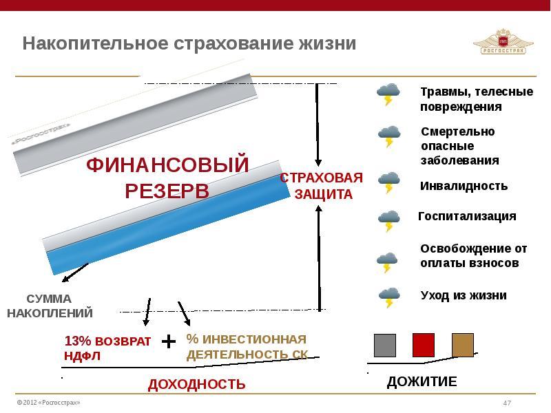 Накопительный полис vs инвестиционный полис | банки.ру