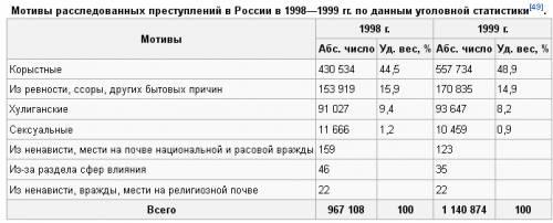 Мотив преступления википедия