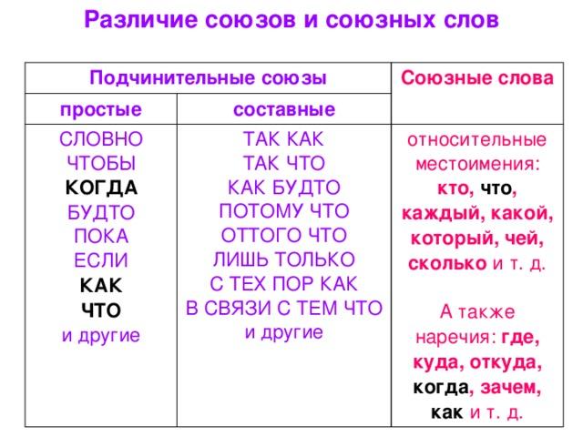 Союз - это... в русском языке (правило, примеры, список)