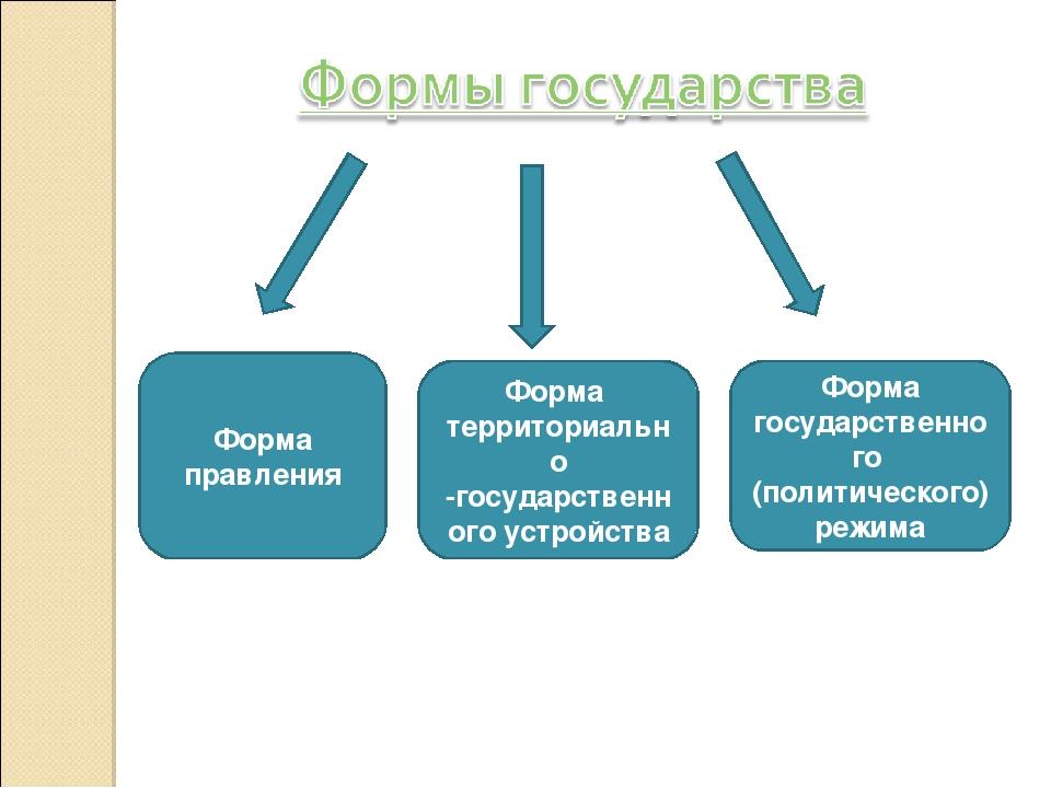 Формы управления государства: виды и их признаки