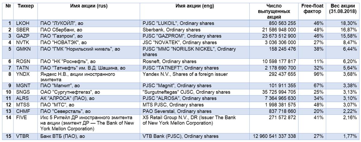 Зачем инвестировать в голубые фишки россии