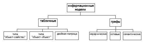 Вопрос 1. моделирование в информатике - это