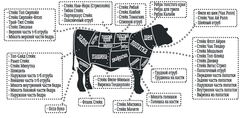 Какие части говядины для стейка будут идеальны? виды и названия классических стейков