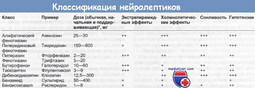 Нейролептические средства - химия