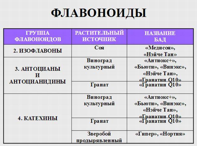 Биофлавоноиды: определение, где содержатся