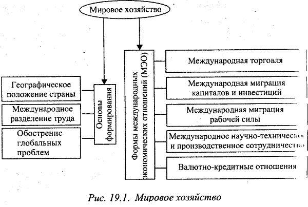 Международное разделение труда (мрт) – виды, формы и примеры