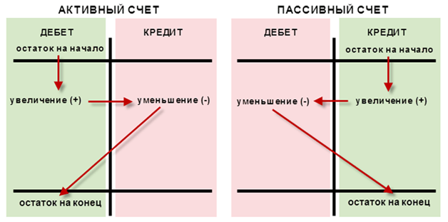 Бухгалтерские счета: назначение, классификация, структура
