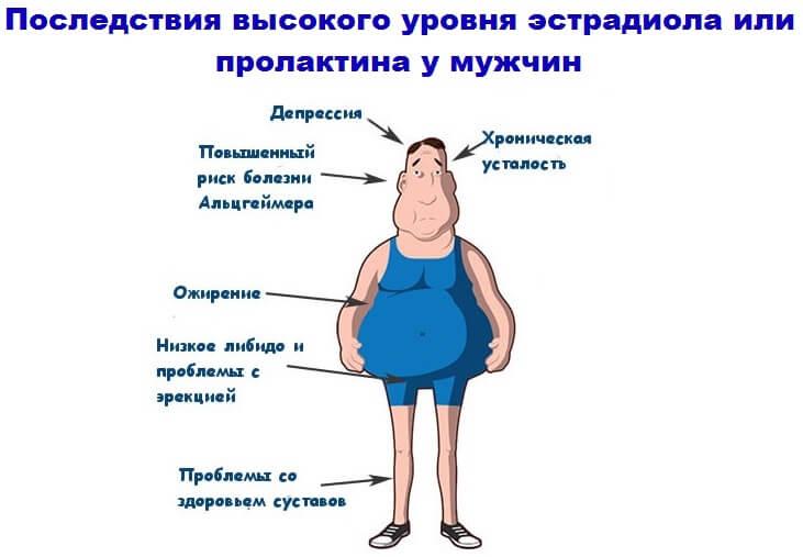 Эректильная дисфункция: все что нужно знать о проблеме