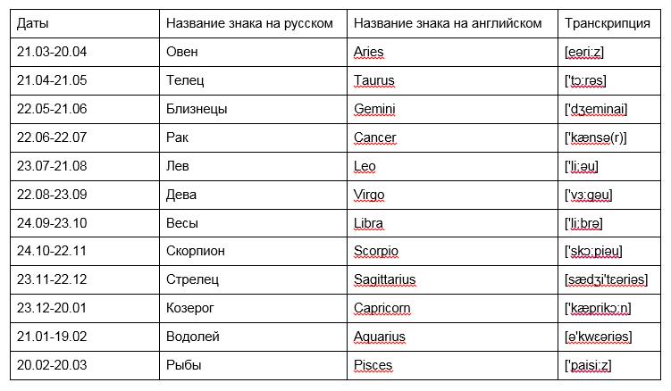 Астрология скорпиона