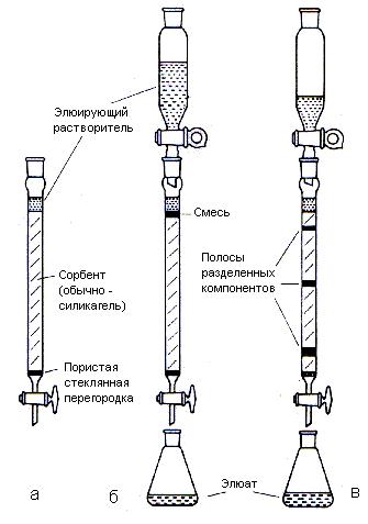 Хроматографические методы анализа: качественный и количественный анализ, сущность метода - хроматограф.ру - хроматограф.ру