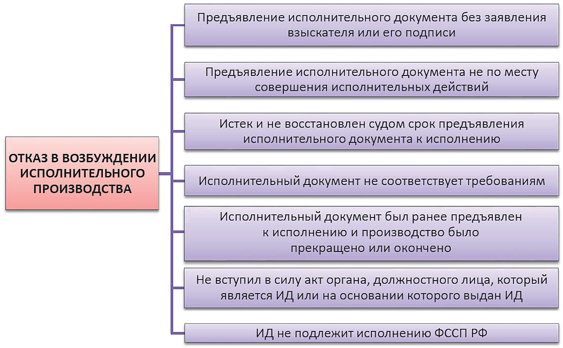 Исполнительное производство в россии   суворов