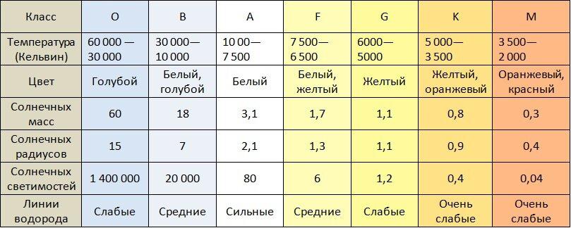 Спектральные классы звезд