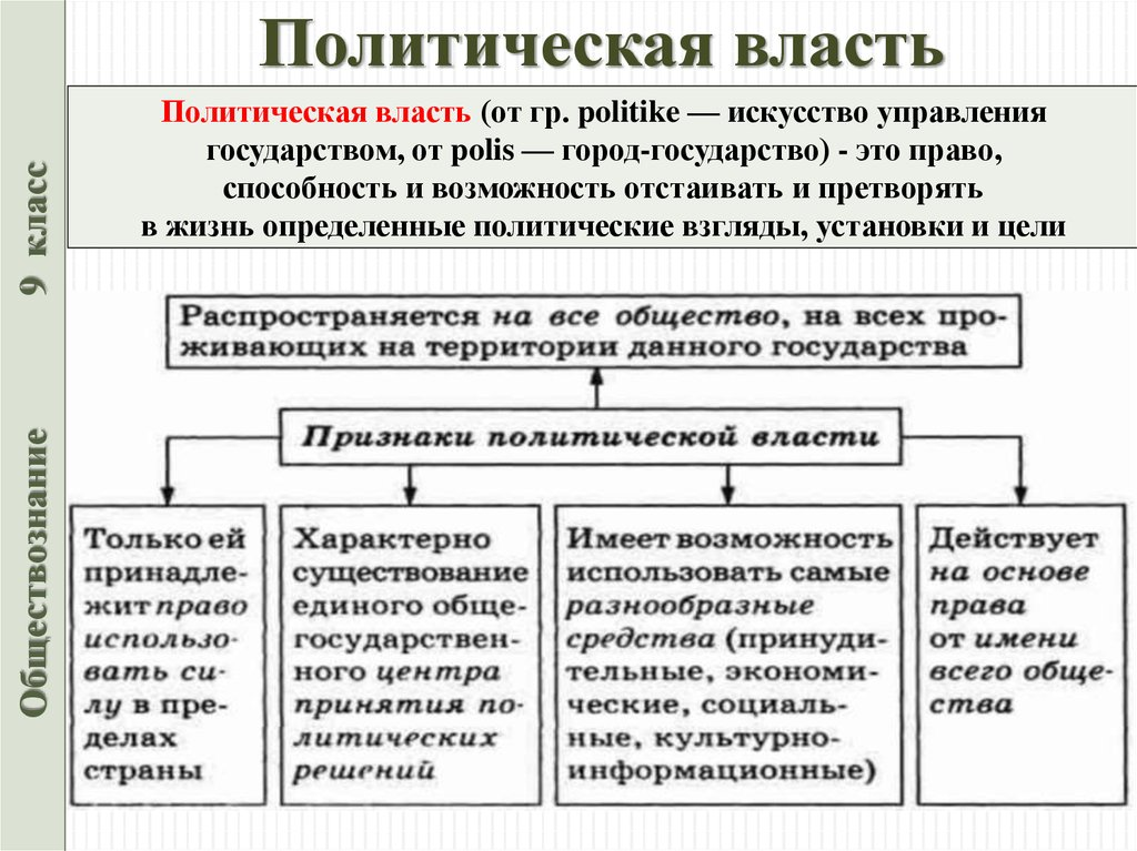4.1. понятие власти » социалтьюторс - обществознание для школьников 5-11 класса.