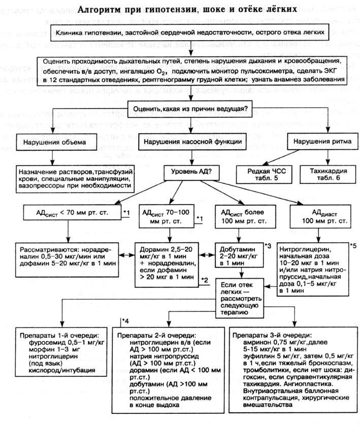 Экмо — экстракорпоральная мембранная оксигенация.