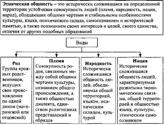 Этногенез вики | fandom
