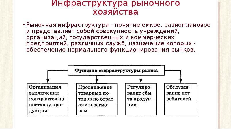 Термины и определения — комплекс градостроительной политики и строительства города москвы