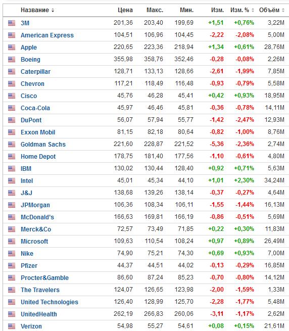 Что такое «голубые фишки» на фондовом рынке простыми словами