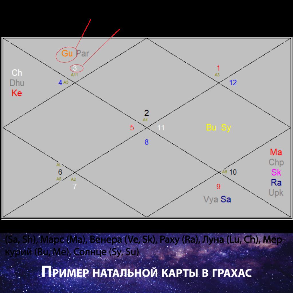 Метод разбора, толкования натальной карты (космограммы).