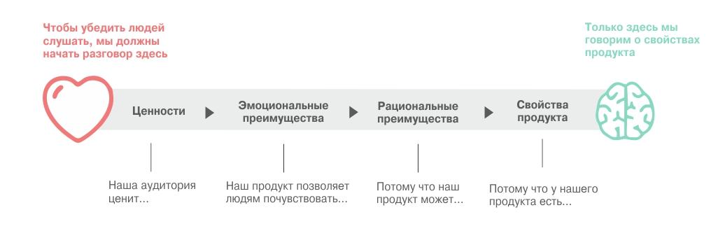 Сегмент b2c: что это простыми словами