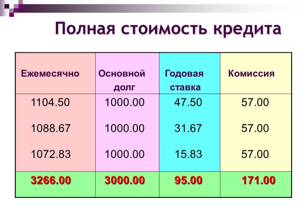 Полная стоимость кредита - формула, как рассчитать полную стоимость кредита