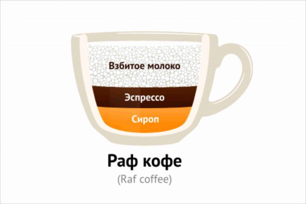 Раф кофе - что это такое, виды, и рецепты приготовления вкусного напитка