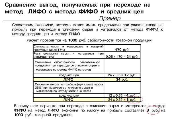 Учет по методу фифо. метод фифо: определение, применение :: businessman.ru