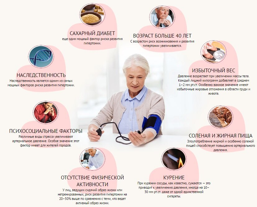 Гипертония: симптомы, степени, лечение и профилактика