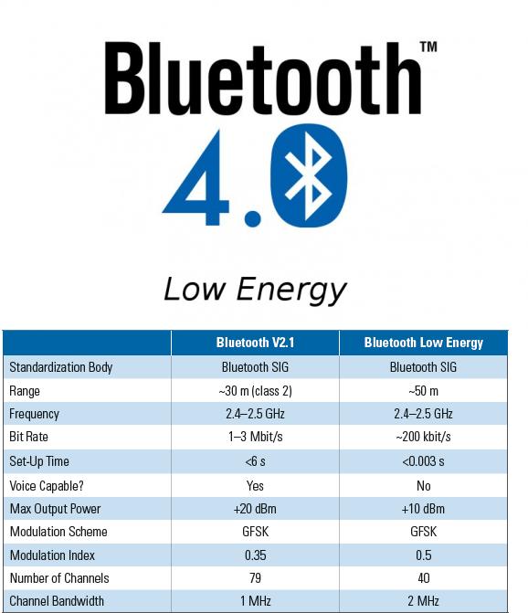 Скачать bluetooth | bluetooth