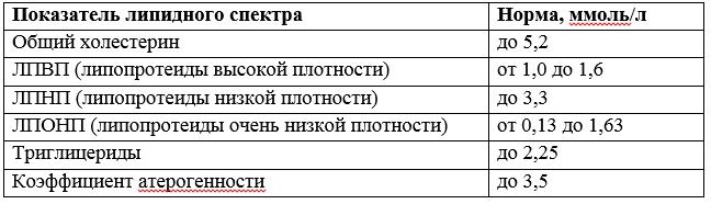 Анализ крови на липидный профиль: нормы, расшифровка результата — online-diagnos.ru