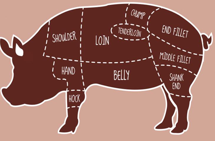 Свиная корейка - описание с фото, калорийность продукта, рецепты блюд с ним