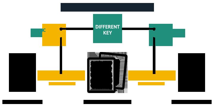 Уроки криптографии. основные шифры. часть 1