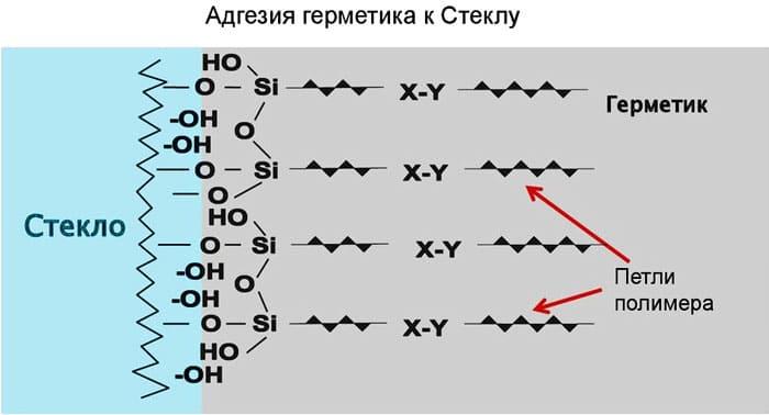 Адгезия поверхностей. адгезия – что это такое в строительстве простыми словами типы адгезии